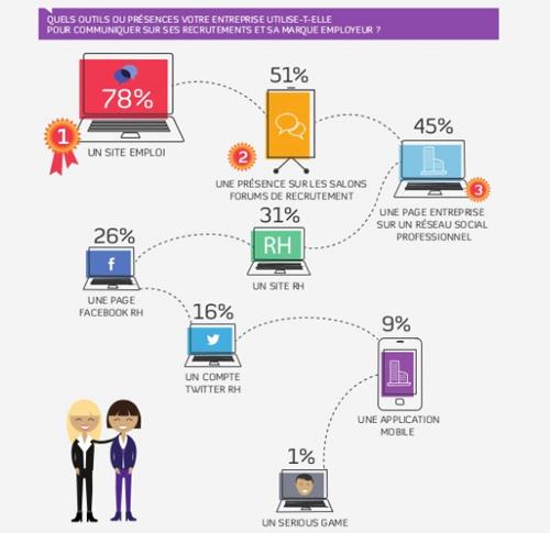 Le recrutement par les réseaux-sociaux