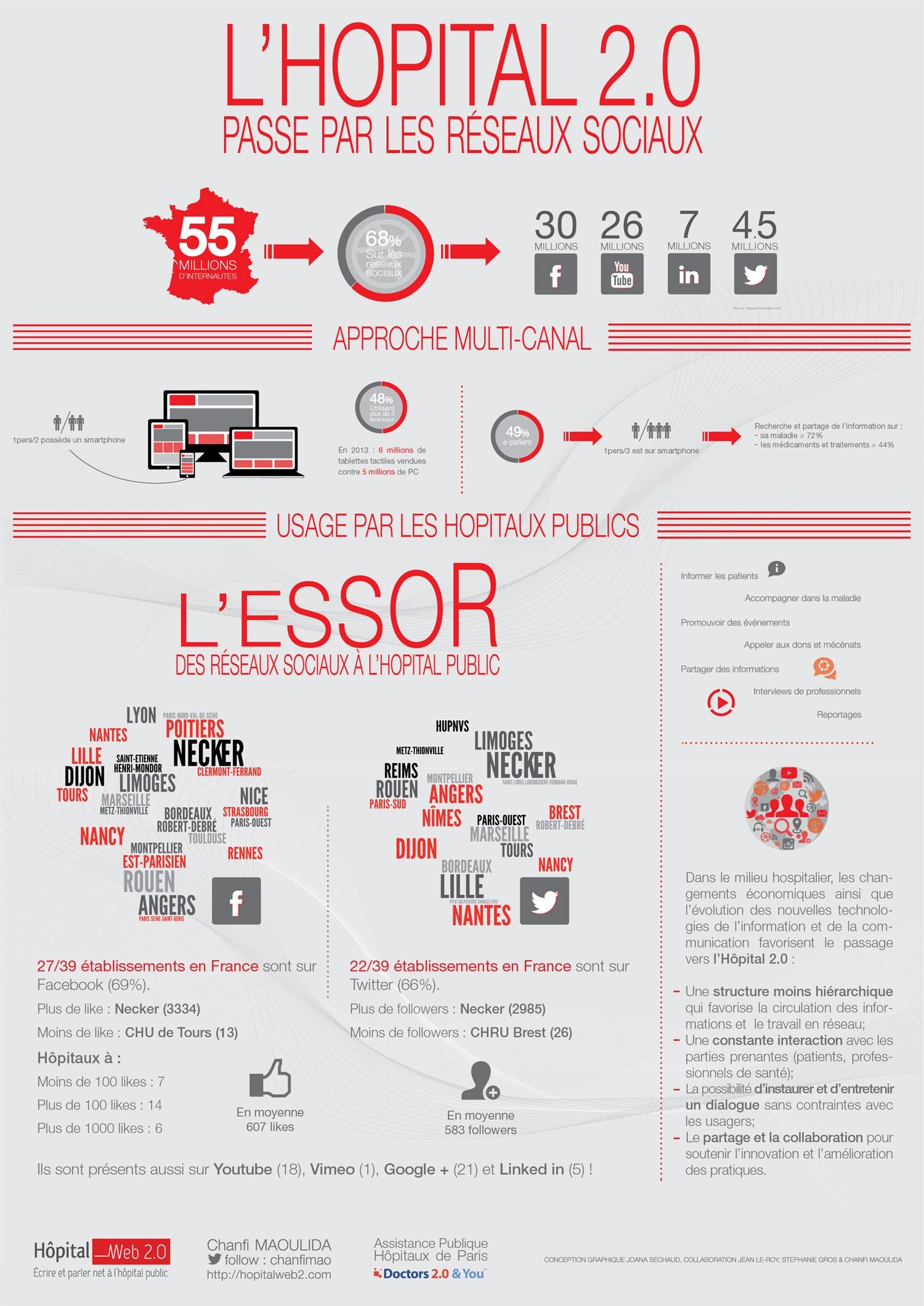 infographie : l'hopital 2.0 réseaux-sociaux